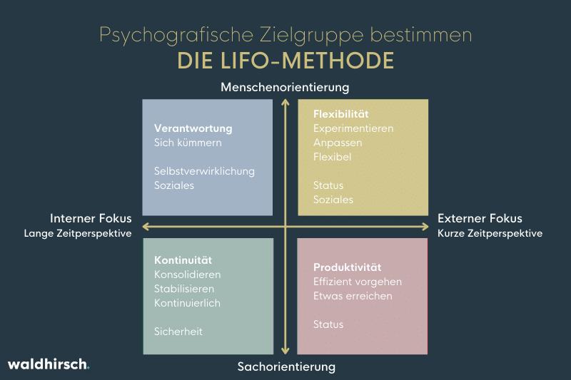 grafik zur lifo-methode