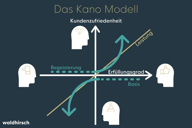 Grafik des Kano-Modells
