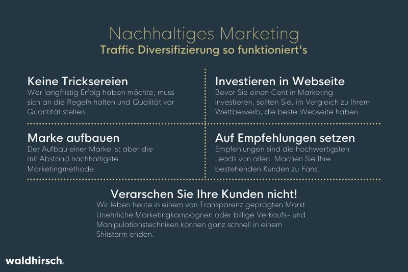 Grafik zum Thema How to nachhaltiges Marketing