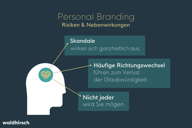 Grafik zu den Risiken von Personal Branding
