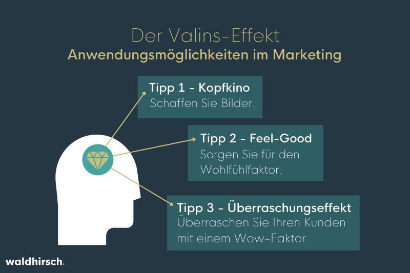 Grafik mit Tipps, wie man den Valins-Effekt im Marketing nutzen kann