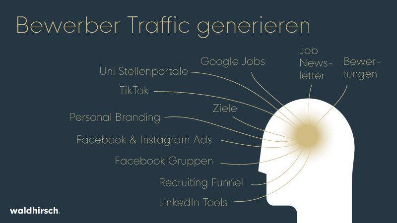 Grafik zu Bewerber Traffic generieren