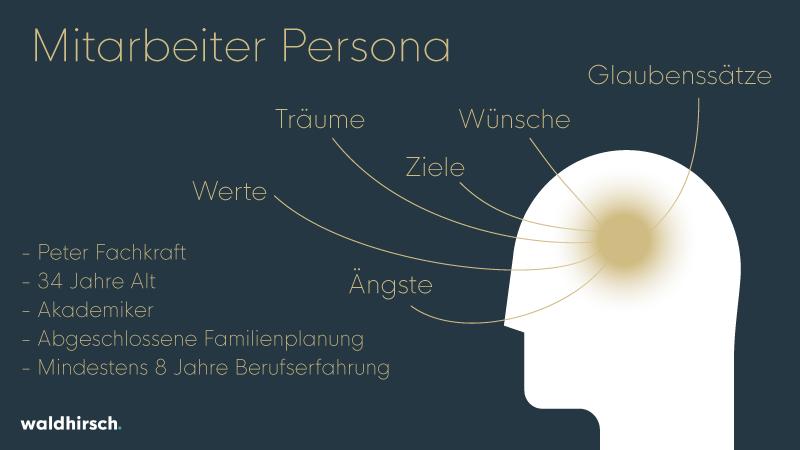 Grafik zu Persona im e-Recruiting