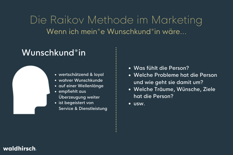 Grafik zur Raikov Methode im Marketing