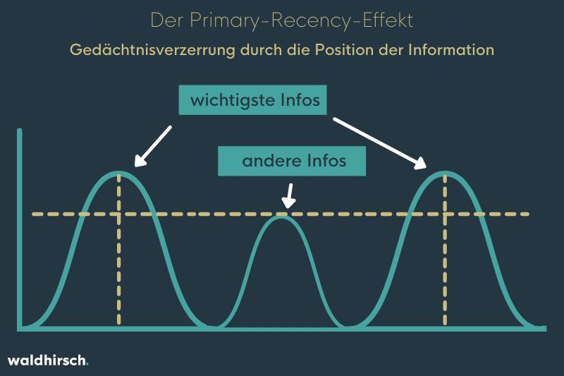 Eine Grafik zur Darstellung der Wirkungsweise vom Primcy-Recency-Effekt: Ein Kurven-Graph mit höheren Kurven am Ende