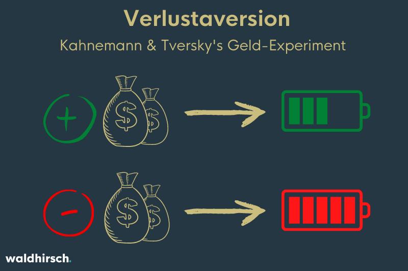 Grafik mit Geldsäcken und unterschiedlich stark geladener roter und grüner Batterie zu Darstellung der Verlustaversion