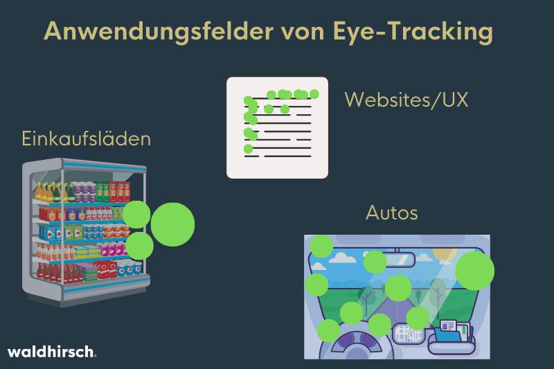 Grafik zur Darstellung der Anwendungsbereiche von Eye-Tracking