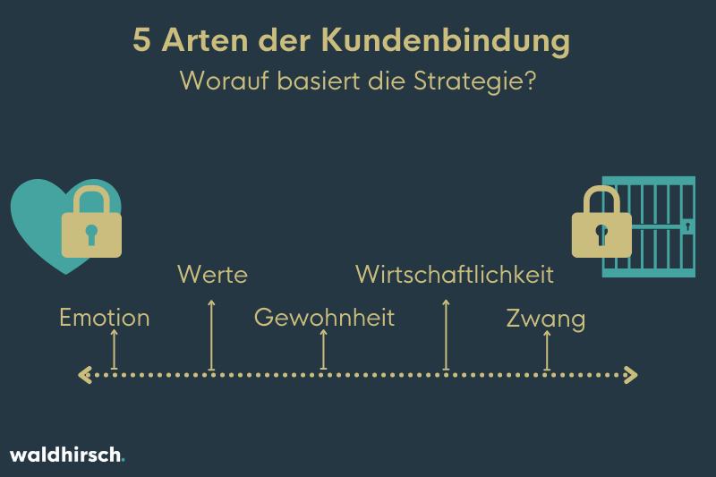 Grafik mit den fünf Arten der Kundenbindung
