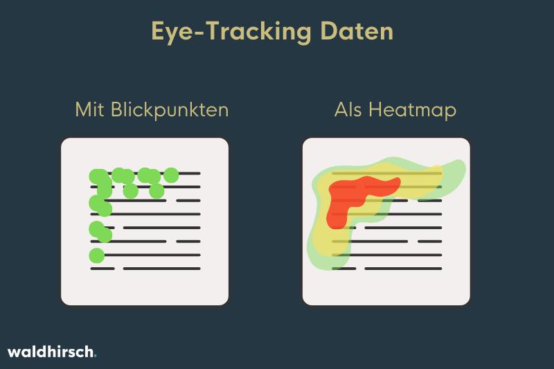 Grafik, die darstellt, wie Eye-Tracking Daten als Heatmap oder Blickpunkte ausgespielt werden können