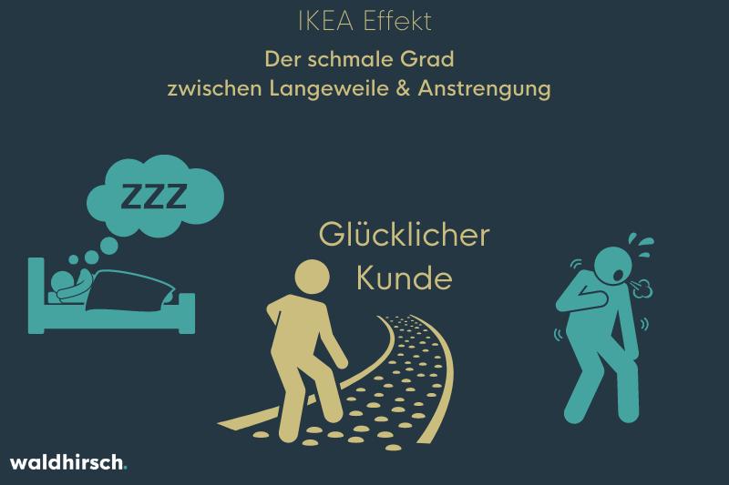 Grafik zur Darstellung von der schwierigen Anwendung vom IKEA Effekt