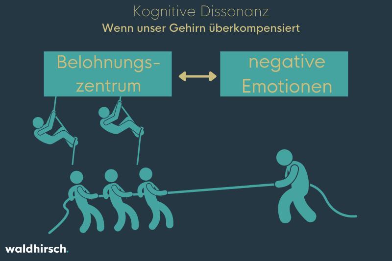 Grafik zur Darstellung von kognitiver Dissonanz