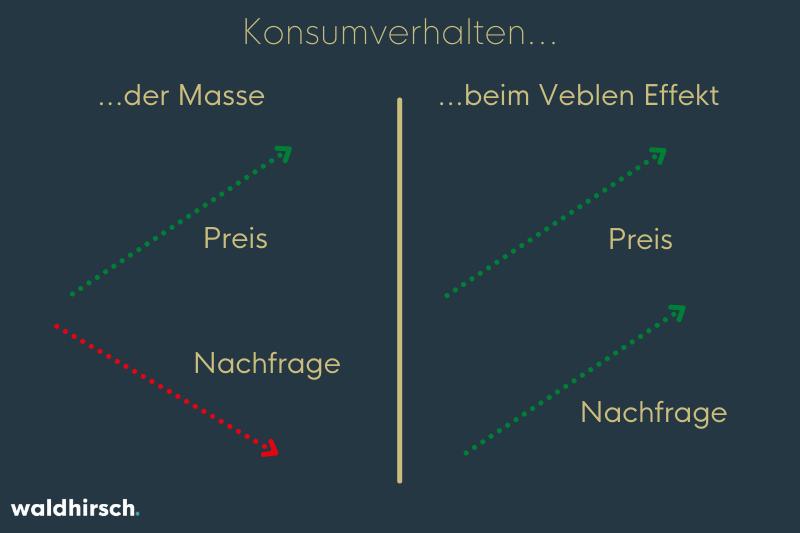 Grafik zur Darstellung vom Vergleich zwischen normalem Konsumverhalten und Veblen-Effekt