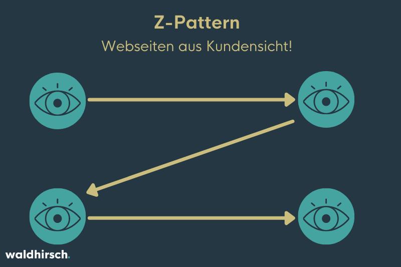 Grafik zur Darstellung vom Z-Pattern