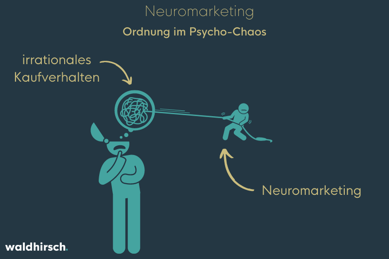 Grafik mit zwei Personen und einem Knäuel zur Darstellung von der Funktion von Neuromarketing