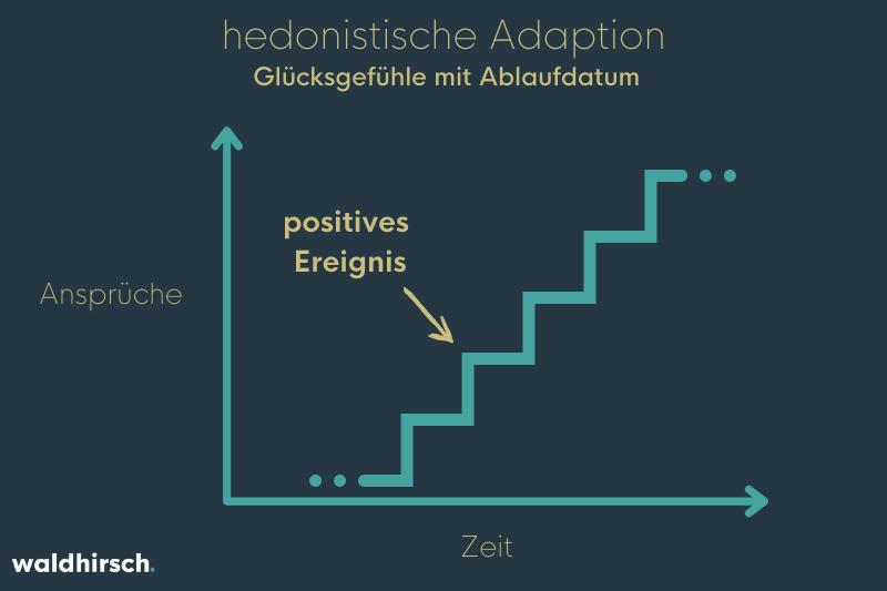 """Eine Treppe mit der Markierung """"positives Ereignis"""" pro Treppenstufe"""