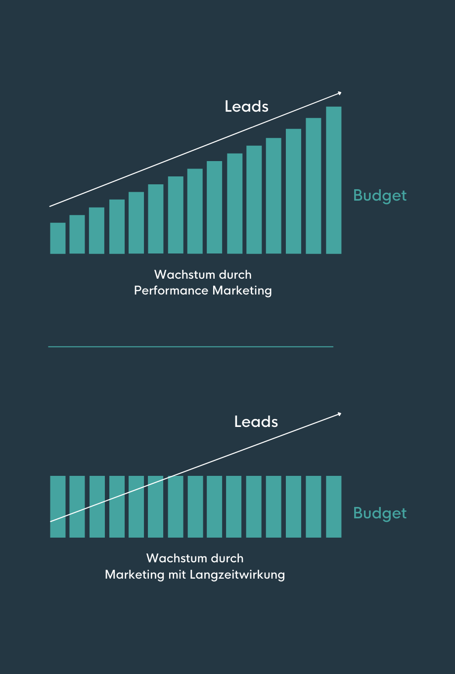 zwei Grafiken zum Vergleich von ROI bei Performance Marketing und Marketing mit Langzeitwirkung