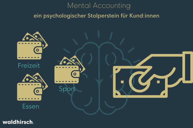 Grafik mit 3 Geldbeuteln, einem Gehirn und einer zahlenden Hand zu Verdeutlichung des mental Accounting