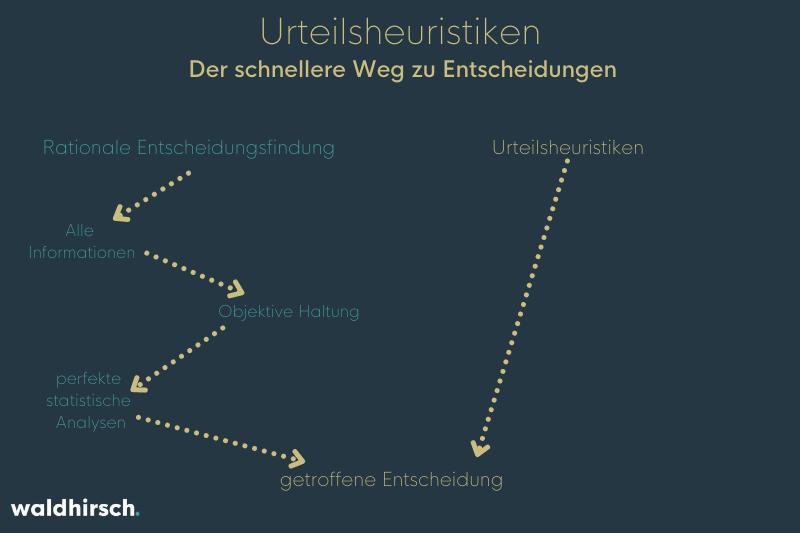 Grafik mit einem Vergleich zwischen dem Entscheidungsweg bei rationalen Urteilen und Urteilsheuristiken